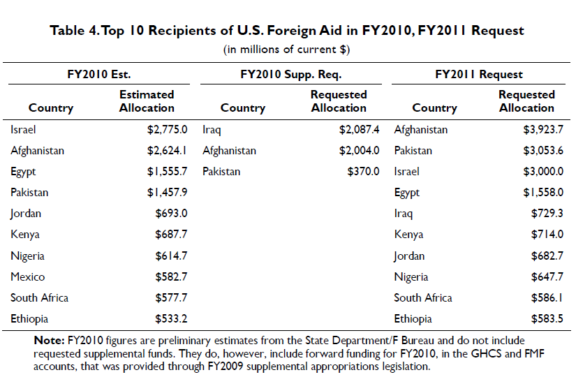 TOP+US+recipients+of+AID+in+FY10+FY11+RQ.png